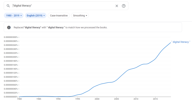 "Ngram Viewer Graph of the term ""digital literacy"" from 1980 until 2019 showing a steady increase in use in published works in English"